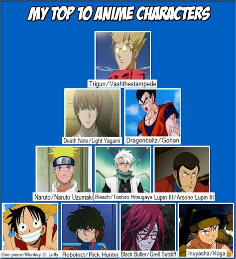 Popular Meme Characters - top 10 anime character meme by darkknightguard on deviantart