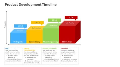 Uf Mba Product Development Syllabus by Product Development Timeline Ppt Template