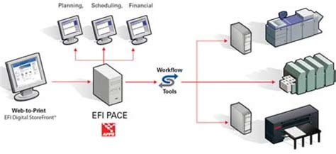 efi workflow software workflow page 22