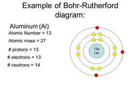 Number Of Protons Aluminum Bohr Rutherford Diagrams For Atoms Ppt