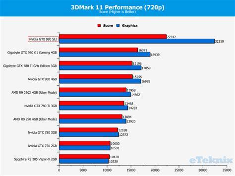 bench mark gpu testing nvidia s geforce gtx 980 4gb graphics cards in sli