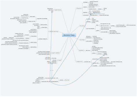 decision tree maker decision tree maker workflow sles netflix error