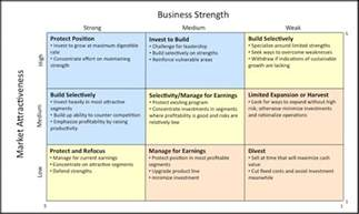 strategic product management product strategy tools ge