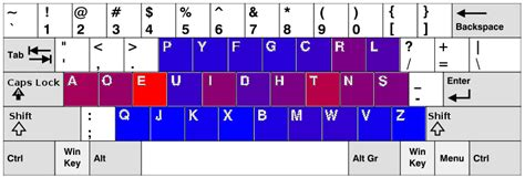Keyboard Layout Letter Frequency | letter frequencies and keyboard layouts