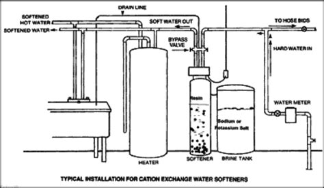 Plumbing Diagram For Water Softener by Water Conditioning