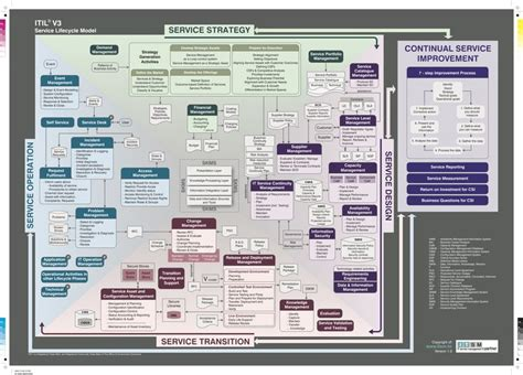 the itil v3 service lifecycle model it business