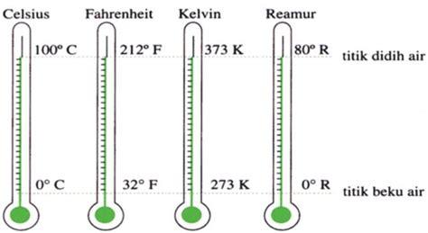 Termometer Celcius pengertian dan rumus menghitung konversi satuan suhu pada