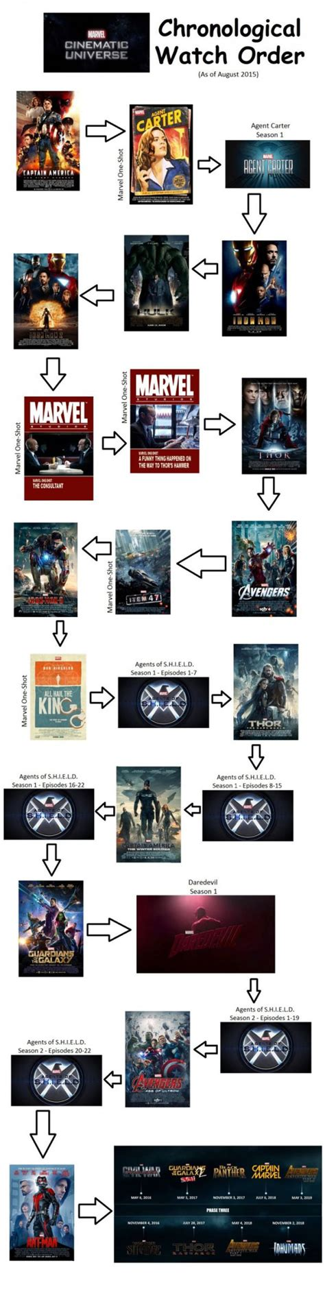 what is the order of the marvel marvel cinematic universe in chronological order