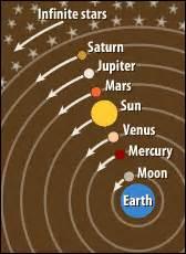 geocentric model simulator of solar system figure views of the universe ptolemy vs copernicus
