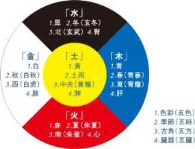 Kitchen Feng Shui Colors tsukisai