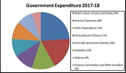 key features of budget 2017 2018 | budget 2017 | current