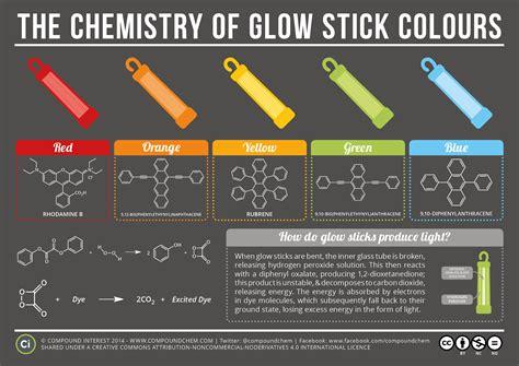 compound interest  chemistry  glow sticks