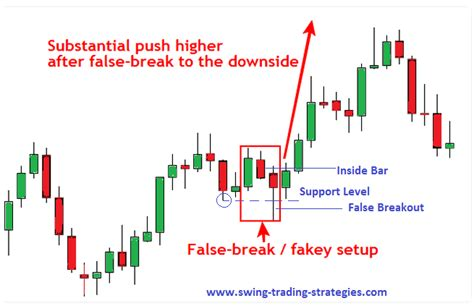 swing trading calculator third shortest candlestick forex trading strategy swing