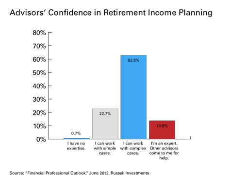 retirement retirement planning and income planning for successful retirement living and sustainable retirement income books investors worried perhaps rightly about retirement