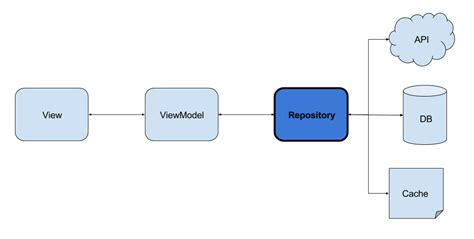 repository pattern android exle android repository pattern using rx room corebuild
