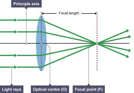 bbc gcse bitesize science optics : revision