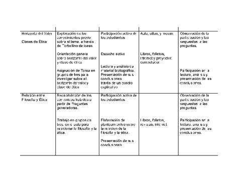 preguntas generadoras sobre la comunicacion planificaci 243 n docente asignatura filosof 237 a y 233 tica de la