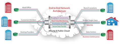 network architecture diagram connectivity solutions end to end networks