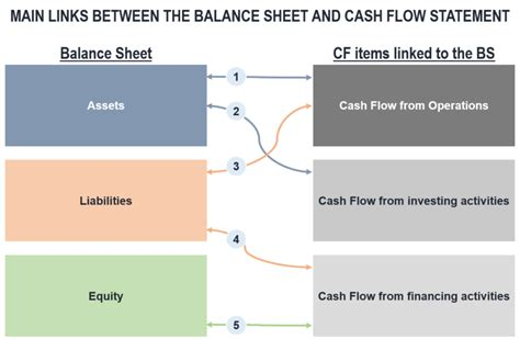 sle cash flow and balance sheet coaching assembly