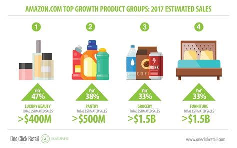 best home products 2017 amazon grabbed 4 percent of all us retail sales in 2017