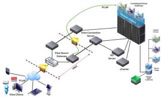 Network Infrastructure Design Template by Network Infrastructure Design Redient Systems