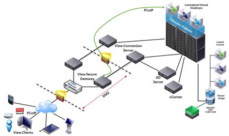 network infrastructure design template networking archives vmware consulting vmware blogs