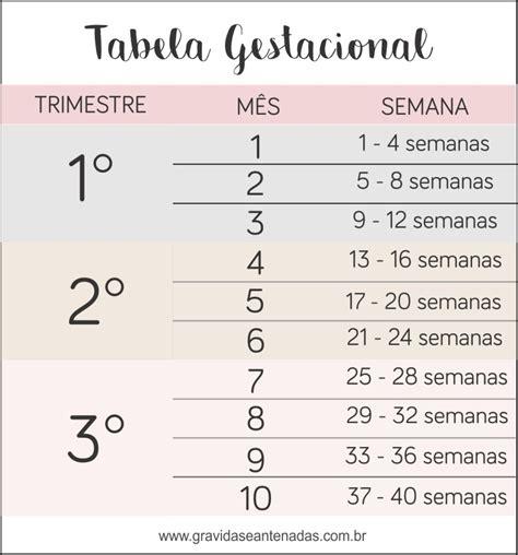 Calendario X Semanas Tabela Gestacional Meses X Semanas Aprenda A Calcular