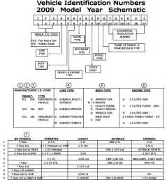 Subaru Vin Decoder Vin How To Read A Subaru Vehicle Identification Number