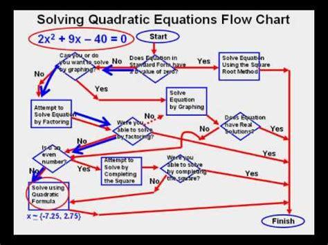 flowchart of quadratic equation solving quadratic equations flow chart
