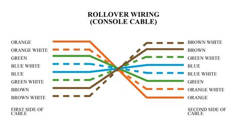 cable color types of ethernet cabling colors codes ahirlabs