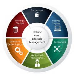 le asset management asset lifecycle information management software