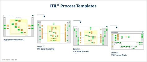 itil process templates itil implementation based