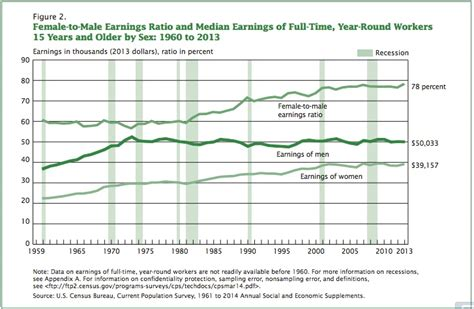 gender wage gap 2014 the facts the gender pay gap econlife