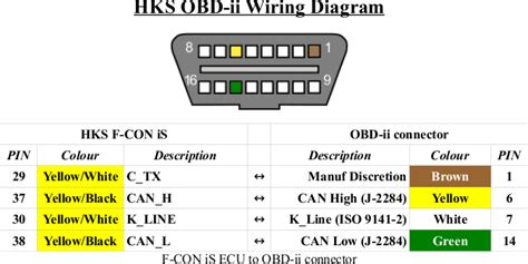 obd2 connector diagram usb cable wiring diagram arjmand co