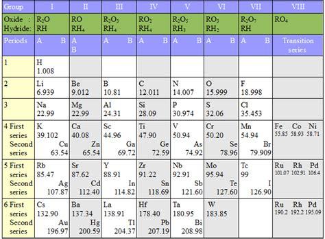 mendeleev tabelle mendeleev s periodic table study page