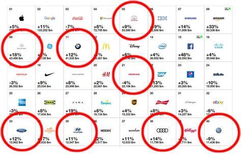 Motorrad Marken Ranking by Autohersteller Im Marken Ranking Toyota Wertvollste