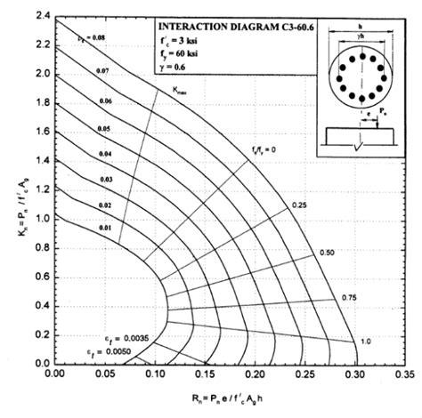 Concrete Column Design Spreadsheet by Procedures On How To Design Reinforced Concrete Columns