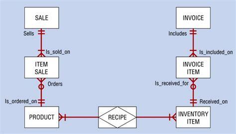 stock management system er diagram sle er diagram for inventory system choice image how