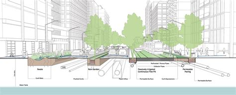 design guidelines for stormwater quality improvement devices green infrastructure and stormwater management global