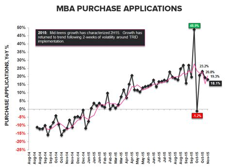 Mba Mortgage Applications Data by Breaking Risk Fed Prez Williams Sees Strong