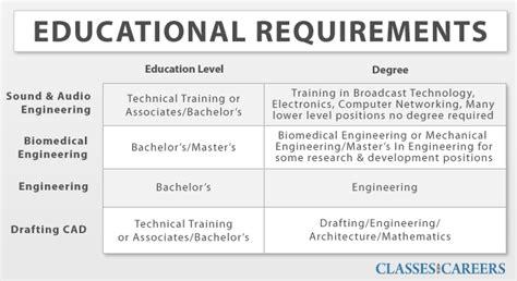 design engineer requirements engineering requirements