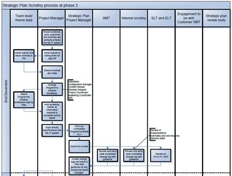 flow template for business plan exle 2 flowchart for a business scrutiny or