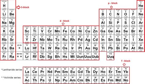 periodic table chemistry made easy