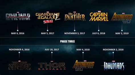 marvel studios officially releases  phase  timeline