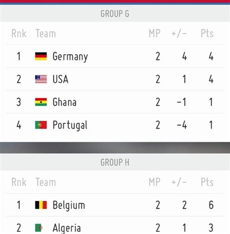 world cup groups table table fifa world cup 2014 fifa worldcup 2014 brazil