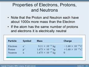 Proton And Neutron Mass Electricity And Magnetism Ppt