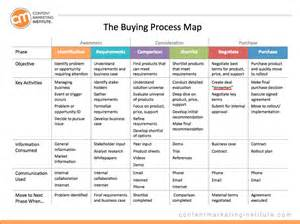 Thought Process Map Template by How To Create Easy Yet Actionable Content Marketing Personas