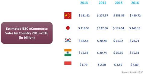 Surat Permintaan Jasa Untuk Pengiriman Di Asia Tenggara data statistik mengenai pertumbuhan pangsa pasar e