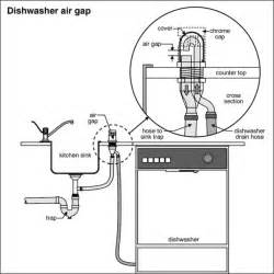 What Is An Air Gap In A Dishwasher Does A Dishwasher Require A Air Gap Internachi