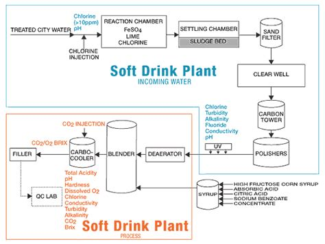 boat drinks productions industry guide soft drink hach